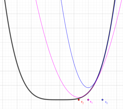 images/newton_graph.png